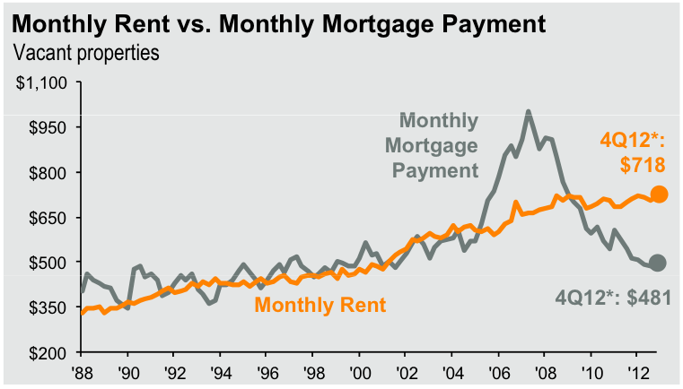 This chart compares the average price of a month's rent to the average price of a monthly mortgage payment.  Graph courtesy of Business Insider.