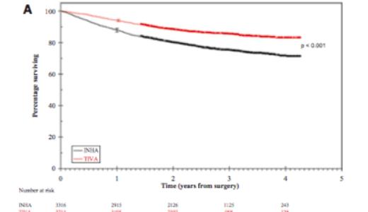 癌患者の麻酔で吸入麻酔より静脈麻酔が生存率が高い!