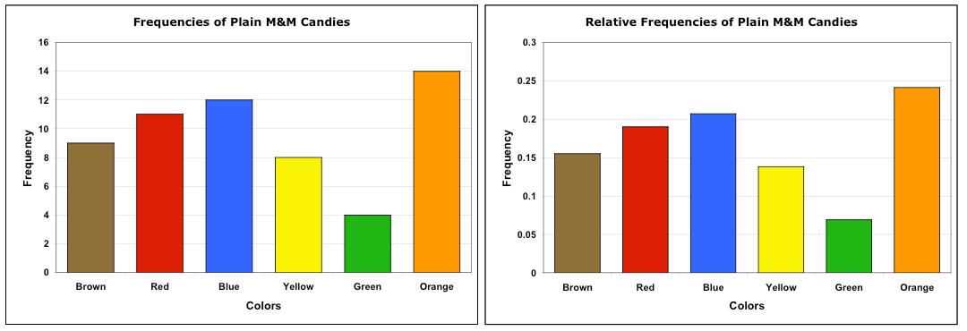 2. Visualizing Qualitative Data