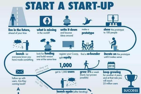 Como empezar una start-up