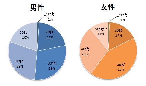 マッチドットコム会員の年齢層のグラフ