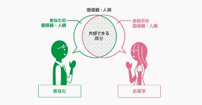 ツヴァイ公式HPでの価値観マッチングを説明する画像2