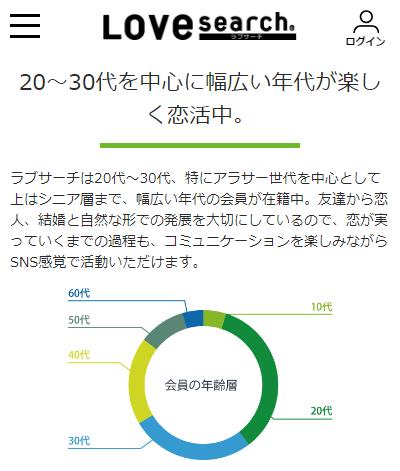 ラブサーチ公式HPに掲載されている会員の年齢層グラフの画像