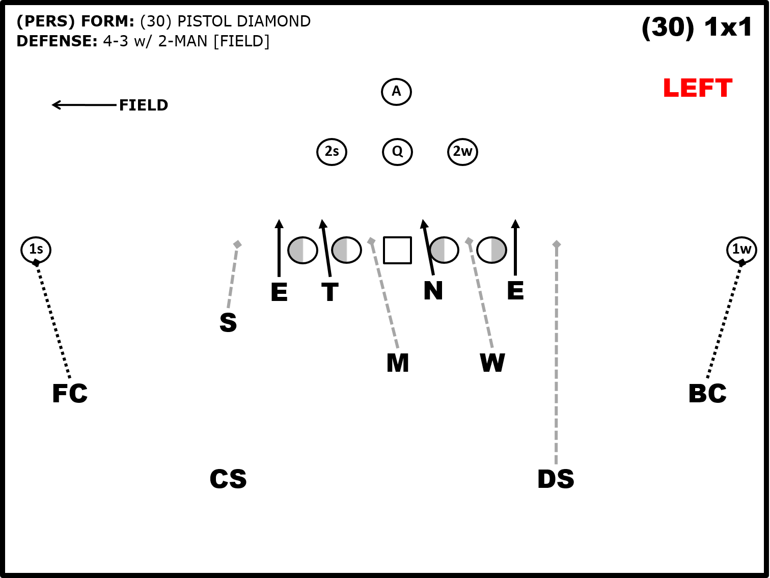 Youth Football Pistol Formation Plays