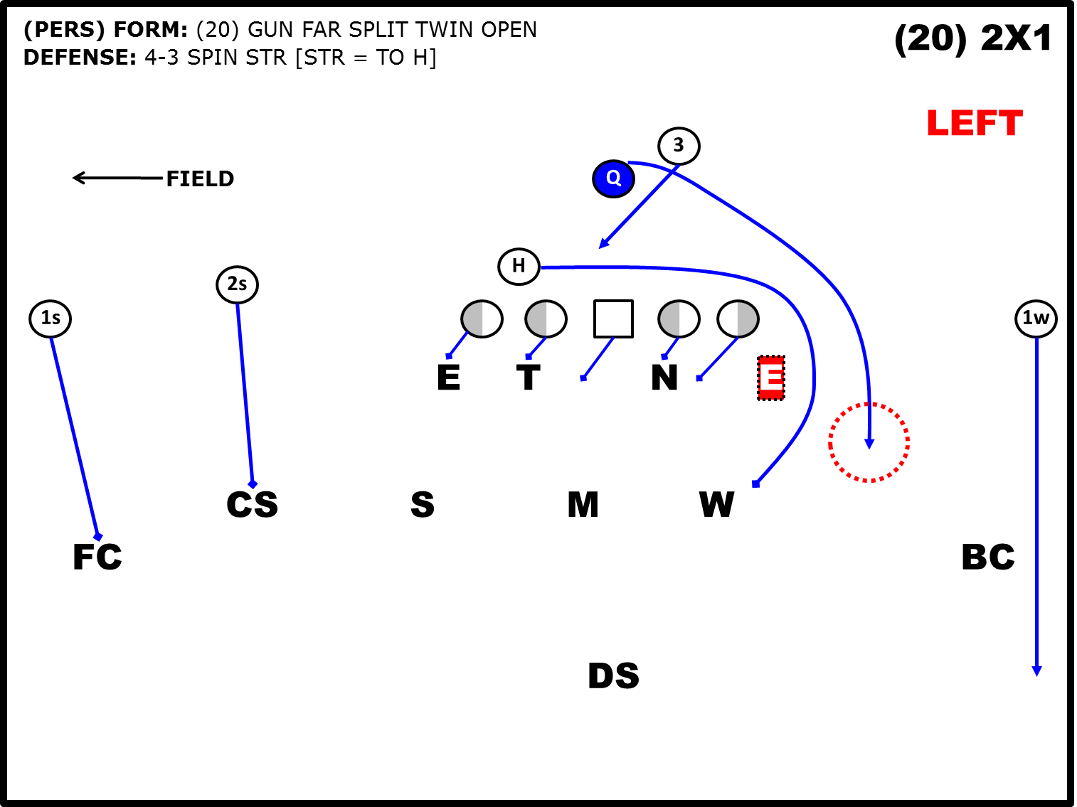 Attacking the Zone Read