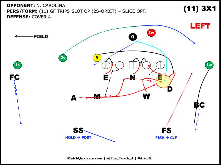08 C4 vs 3x1 Slice Opt (S-Orbit)