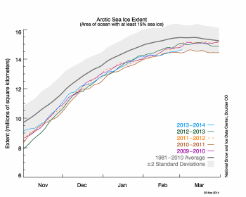Extent of ice cap in the last 30 years