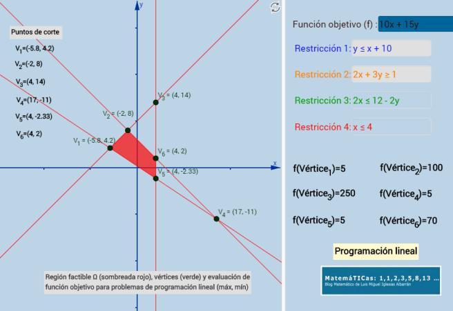 programacion-lineal-luismiglesias-geogebra