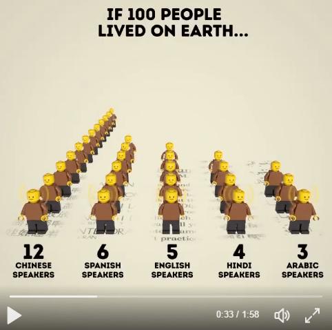 Si en el planeta Tierra vivieran 100 habitantes… #Estadística
