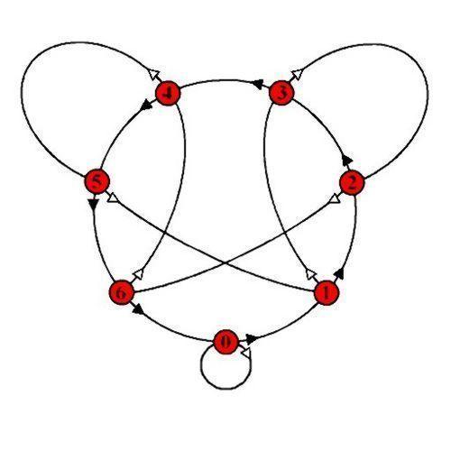 Grafo divisibilidad 7 02
