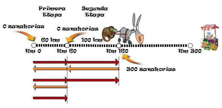 burroyzanahorias12