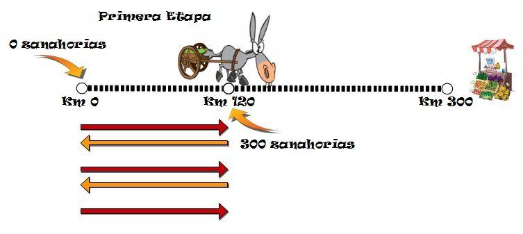 burroyzanahorias8