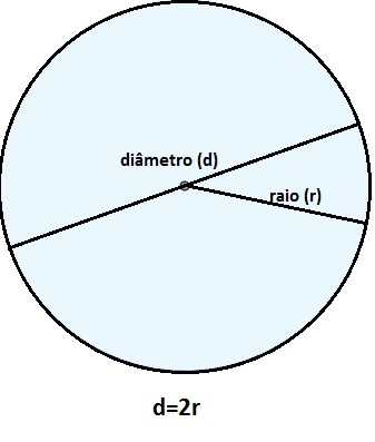 perimetro-do-circulo