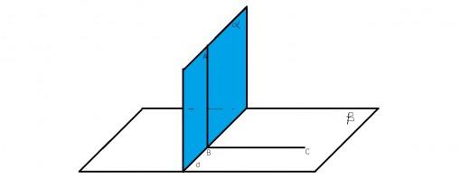 Cand O dreapta este perpendiculara pe un plan?