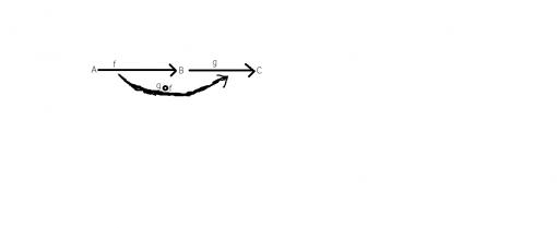 Cum calculam compunerea functiilor