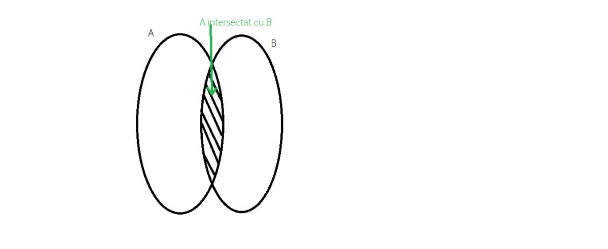 cum calculam intersectia multimilor