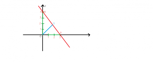 distanta de la originea sistemelor de axe la graficul functiei