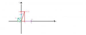 reprezentarea geometrica a numerelor complexe