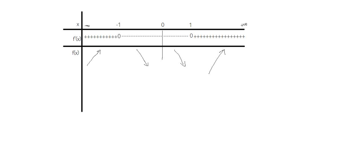 çum aflam intervalele de monotonie ale functiilor