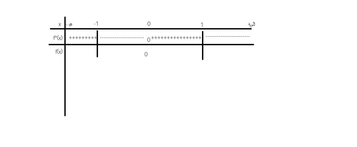 punctele de inflexiune ale unei functii