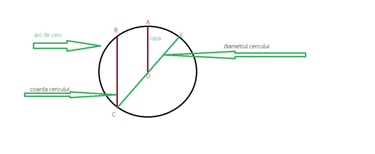 elemtneltele cercului