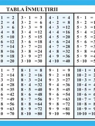 Tabla inmultirii - Cifre romane uzuale