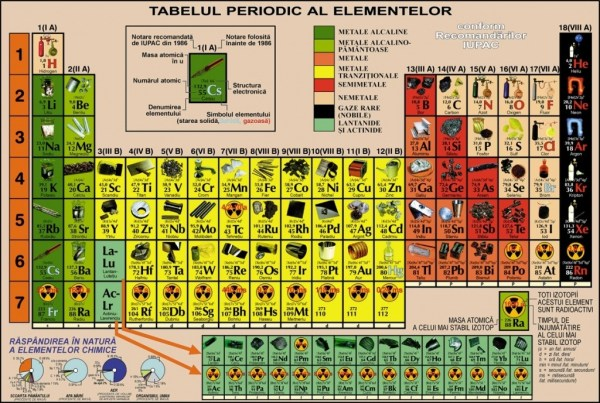 Sistem periodic ilustrat, DUO, pentru elevi 4