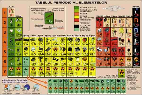 Sistemul periodic al elementelor ilustrat, DUO 2