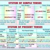 System of simple tenses - system of present tenses/ Progresive tenses - perfect tenses 1
