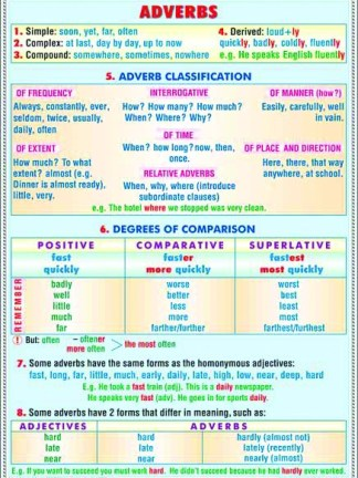 Adverbs/Modal verbs