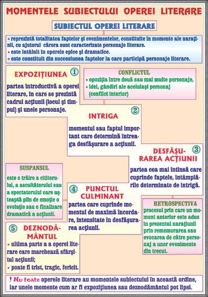 Momentele subiectului operei literare / Subiectul (2) 3