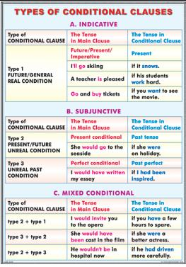 Types of conditional clauses/ The passive voice 3