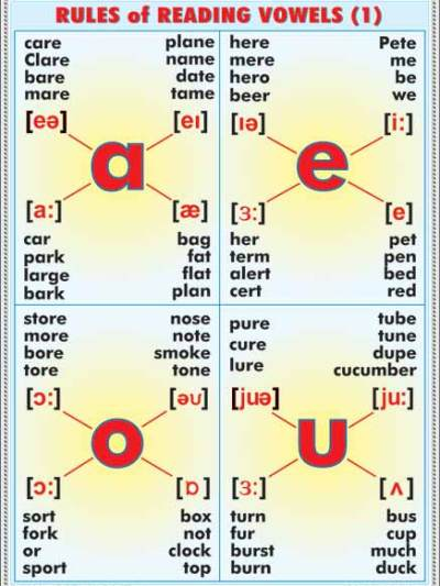 Nouns plural nouns latin-greec origin/ Rules of reading vowels