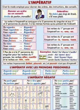 La formation des adverbs en - ment./L'imperatif avec les pronoms personnels