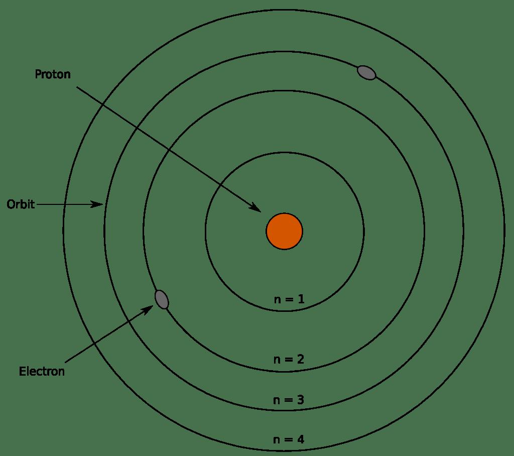 Rangkuman Perkembangan Model Atom Mulai Dari Dalton Sampai