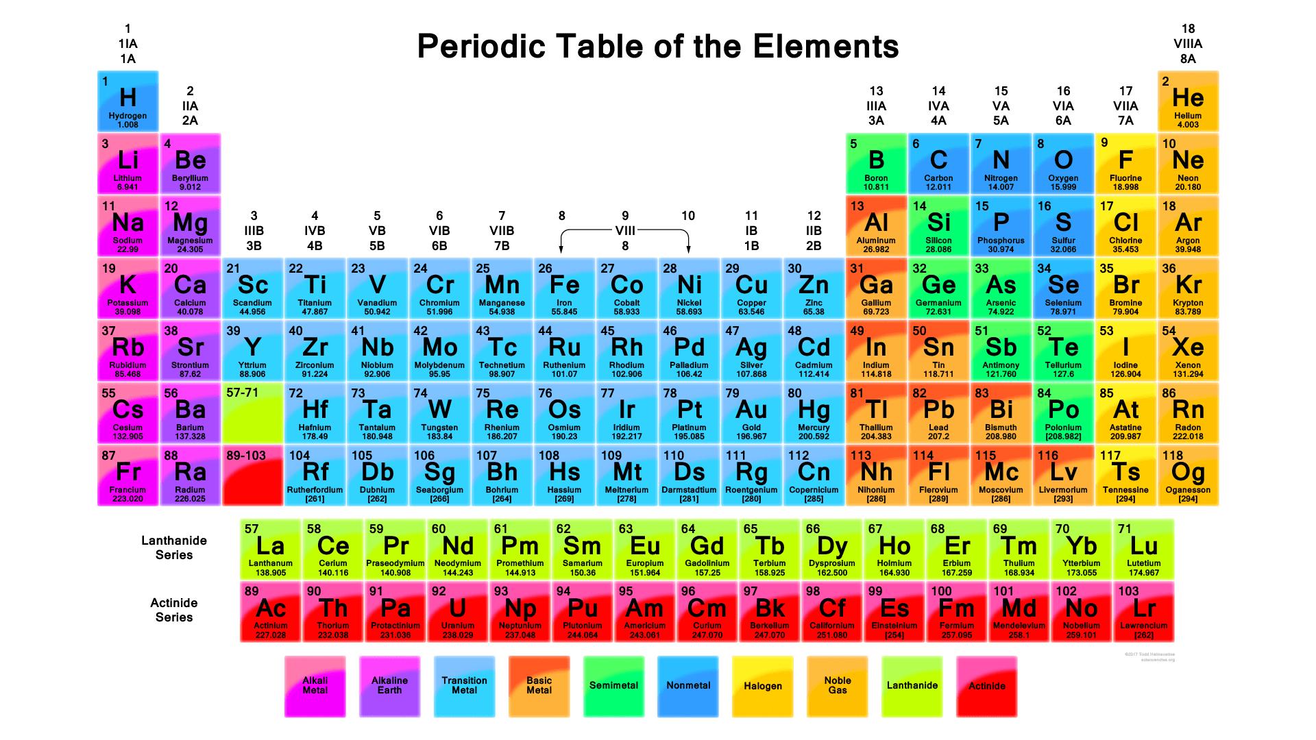 Kimia organik adalah salah satu bidang ilmu kimia yang mempelajari senyawa organik. 25 Gambar Tabel Periodik Modern HD - Materi Kimia
