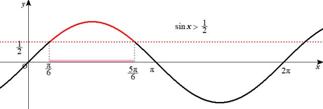 sinx>0.5解説1
