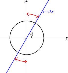 tanx>ルート3解説