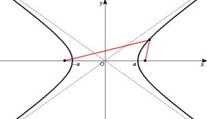 双曲線(焦点がx軸上)