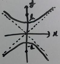 双曲線(焦点がy軸上)