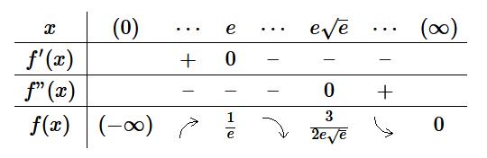 例題3の増減表