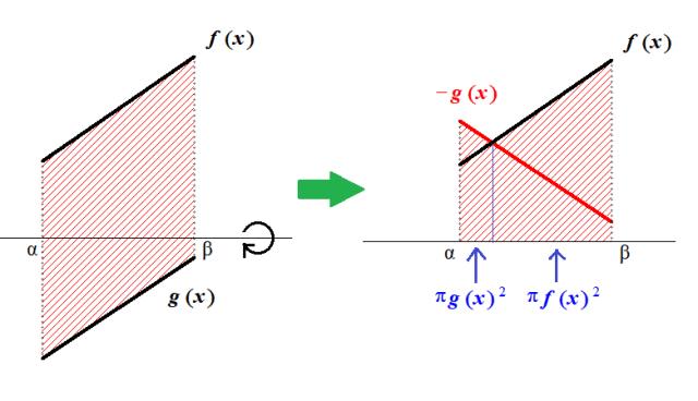 f>0>gのときの回転体の体積