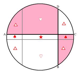 b>dのときの図