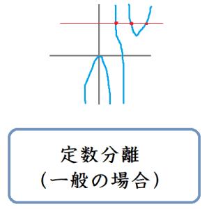 定数分離(一般の場合)