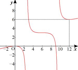 定数分離のグラフ