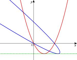 問47参考グラフ