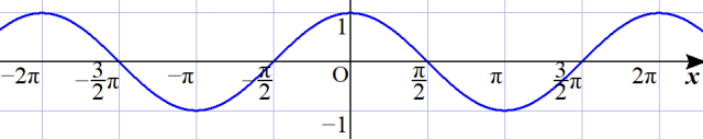 y=cosxのグラフ
