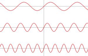y=sin(bx)のグラフ