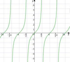 y=tanxのグラフ