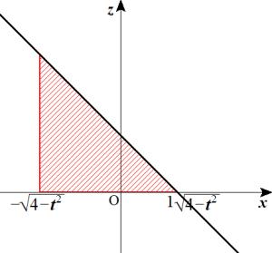 円柱の切断(2)イ1個目